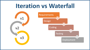 Iterative Model Design Iterative Model In Software Development Pros And Cons