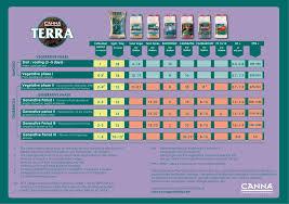 Cutting Edge Feeding Chart 51 Exact Coco Canna Chart