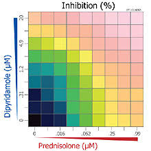 Drug Combination Chart Getting More From Drugs Mit Technology Review