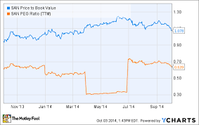Cheap Stocks Wall Street Hates Banco Santander S A The
