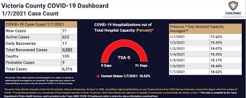 The total number of new cases (as presented in the summary panel) is calculated as the daily change in total confirmed covid cases, adjusted for the dhhs' retrospective reclassifications of. Victoria Trauma Region Stays At Above 18 Hospitalization Rate Premium Victoriaadvocate Com