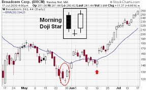 Broadcom Stock Chart Broadcom Corp Brcm Candlestick Morning Doji Star Example
