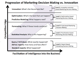 top companies optimizing marketing automation call for case studies progression of marketing decision making to innovation and revenue creation