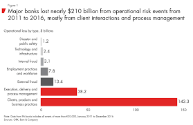 How Banks Can Manage Operational Risk Bain Company