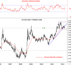 Usd Try U S Dollar Turkish Lira Tech Charts