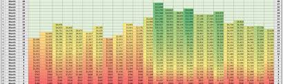 How To Make A Cohort Chart In Excel How To Perform Cohort Analysis Calculate Customer Ltv In Excel