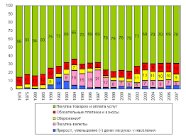 Реферат Доходы населения и уровень жизни основные показатели и  Доходы населения и уровень жизни основные показатели и их динамика в России