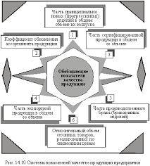 И Конкурентоспособность Продукции Курсовая Работа Скачать Качество И Конкурентоспособность Продукции Курсовая Работа Скачать