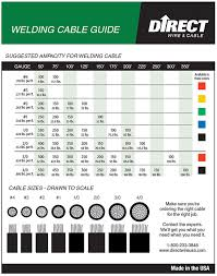 Cable Size Chart Welding Cable Size Amperage Chart Toll Gas