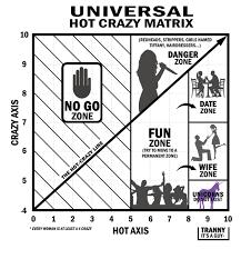 The Hot Crazy Matrix Hunting For Unicorns Shameless Pride