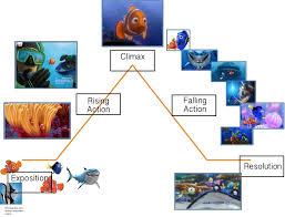 Finding Nemo Plot Chart Finding Nemo Plot Diagram