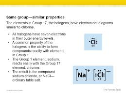 Atoms of elements that are in the same group on the periodic table ...