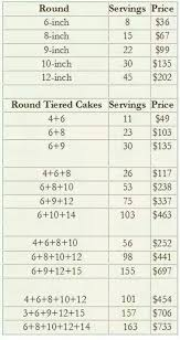 Cake Serving Guide Cake Pricing Cake Flavors Cake Servings