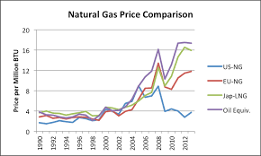 Oil Price Comparison Chart The Absurdity Of Us Natural Gas Exports Our Finite World