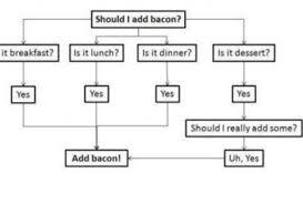 Flowchart Friday Mmmmmmmmm Bacon