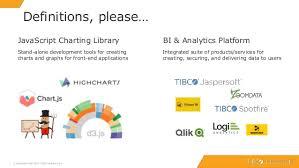 Charting Libraries Vs Bi Analytics Platforms