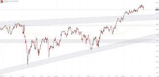 Nasdaq 2000 Chart Dow Jones Nasdaq 100 Russell 2000 Forecasts Watch Out Below