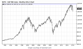Stock Market 2016 Chart Warning Sign For Stocks In 2016 Does This Chart Tell Us