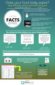 Canned Food Expiration Dates Chart Does Your Food Expire Infographic Nofoodwasted