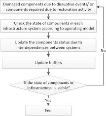 Interaction Of Processes Flow Chart Analysis Flowchart For Interaction Process Download