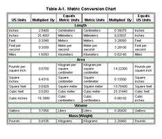 Physics Conversion Chart Mcat Physics