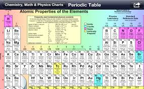 science table chart. science table chart t