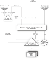 Us Trustee Program Chart Mortgage And Rent Final Prospectus