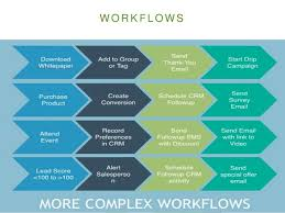 Lead Nurturing Developing A Killer Lead Nurturing Strategy