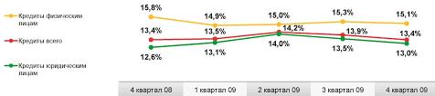 Общая характеристика ОАО Сбербанк России Реферат страница  Доходность операций кредитования сократилась во втором полугодии 2009 года с 14 2% до 13 4% что отражает рыночные тенденции по снижению процентных ставок