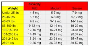 Cbd Oil Dosage Chart Ml Cbd Oil Dosage Guide How To Dose