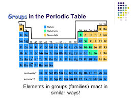 Families of the Periodic Table - ppt video online download