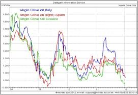 Olive Oil Price Chart Exploring Cost Breakdowns The International Market Of
