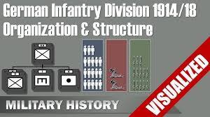 Structure Military History Visualized Offical Homepage