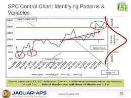 Six Sigma Control Chart Excel Template Spc Control Chart Identifying Patterns Variables