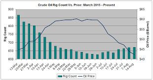 Oil Price Comparison Chart Crude Oil The Divergence Of Rig Count Oil Price And