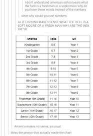 America Vs Uk School Years American School Years Us