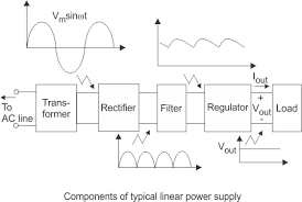 block diagram of a power supply ireleast info regulated power supply electrical4u wiring block