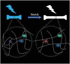 Pyrene Functionalized Mechanochromic Elastomer with Switchable White  Fluorescence,Macromolecular Chemistry and Physics - X-MOL
