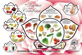 The Divine Way To Combine Its A Chart That Shows The