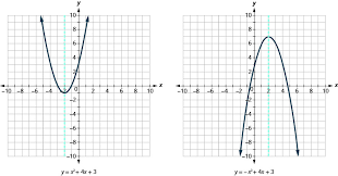 graphing quadratic equations ase