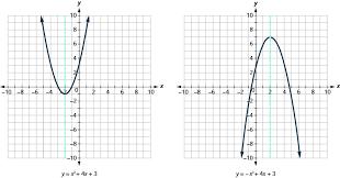 graphing quadratic equations ase