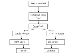 Kitchen Organization Chart Pdf Xuetuis Me