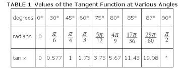Tan Chart Radians Graphs Other Trigonometric Functions