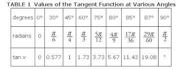 Graphs Other Trigonometric Functions