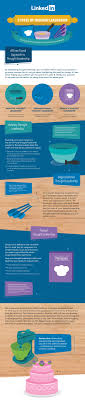 the three types of thought leadership in linkedin infographic the three types of thought leadership in linkedin infographic web design marketing web advice tips twmg blog