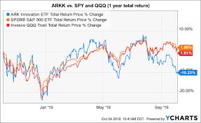 Ark Chart Ark Innovation Etf Recent Under Performance Highlights