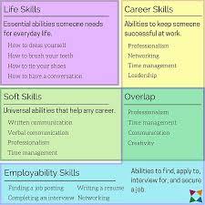 Skills And Abilities Life Skills Vs Soft Skills Vs Career Skills Vs