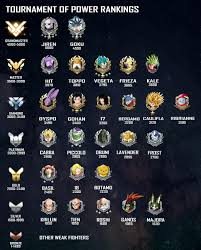 Super Spoilers Made A Tournament Of Power Ranking Loosely