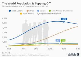 Chart The World Population Is Topping Off Statista