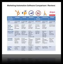 Marketing Automation Comparison Chart Marketo Archives Brainsell